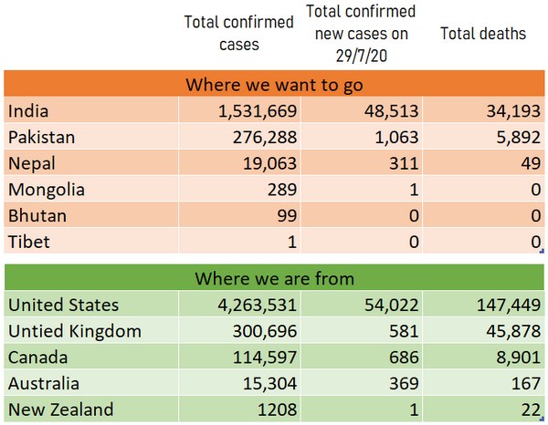Coronavirus Data 29th July 2020